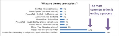 Bar chart comparing the top user actions in Task Manager: Process tab – End process button = 12%; Process tab – Delete Key to end process, Applications tab – End Task = 20%; all other actions are indicated at 3% or lower.